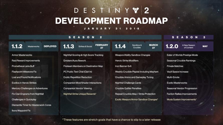 D2_Development_Roadmap_1312018